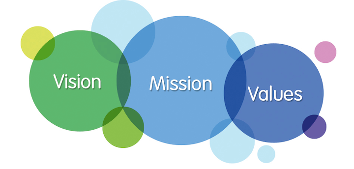 How to Write a Powerful Business Mission Statement (+15 Examples)