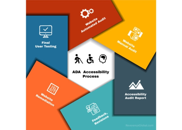 The Importance of Website ADA Accessibility