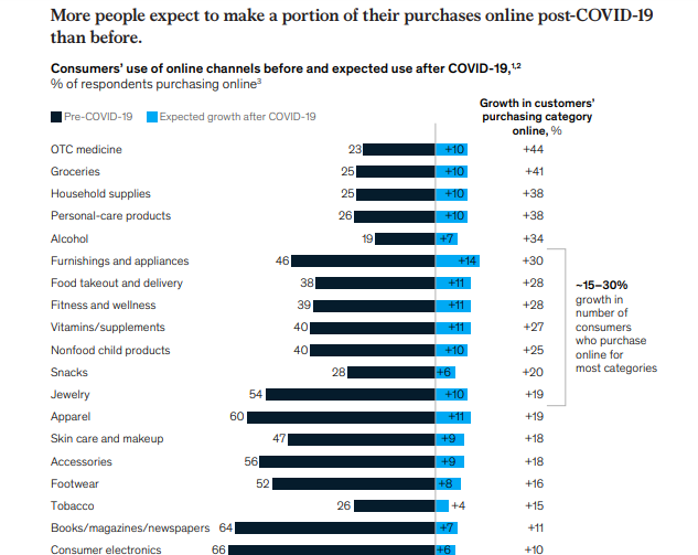 Top 2021 Post-Pandemic Pivots for Retail Stores