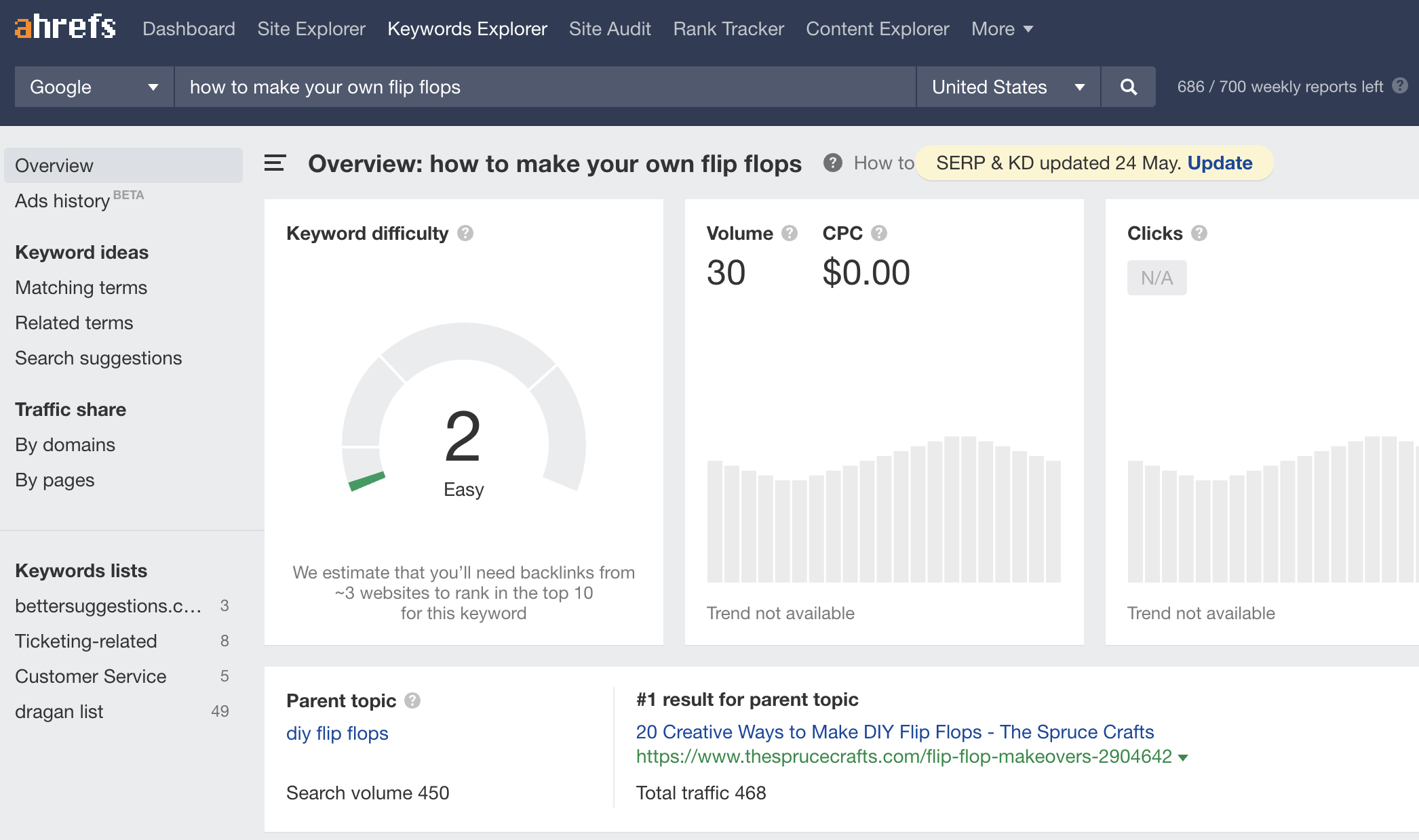 4 Reasons Your Organic Traffic Has Plateaued (+ How to Fix It)