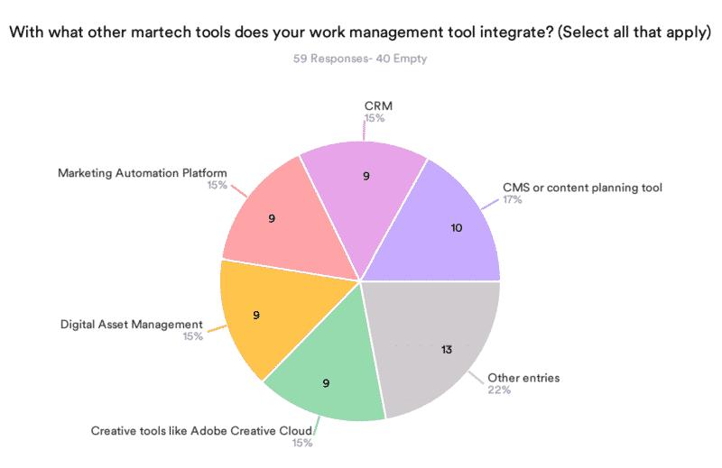 Marketing work management: the forgotten essential