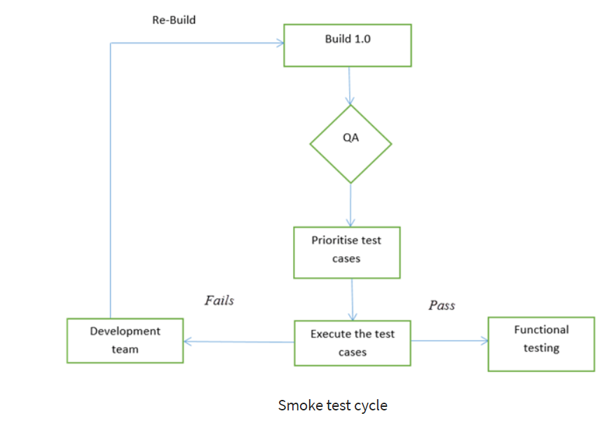 A Beginner's Guide to Smoke Testing Your SaaS Product