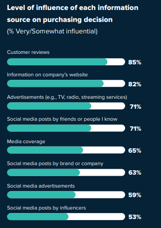 1 in 3 Consumers Use Social Media to Discover New Products and Brands