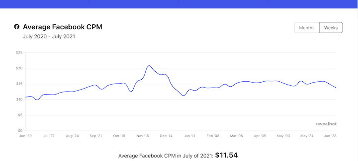 How Much Do Facebook Ads Cost in 2021? (+Ways to Save)