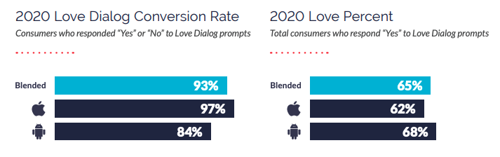The 5 Mobile Marketing Metrics That Matter Most