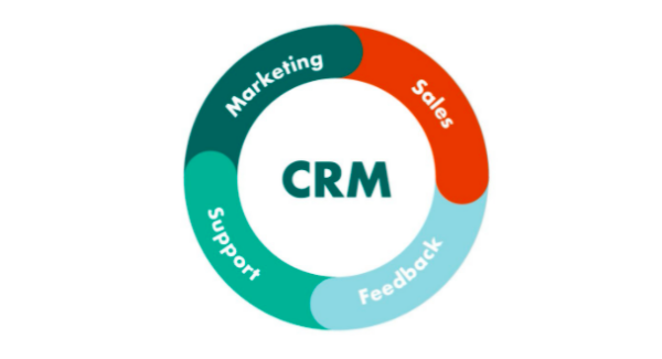 How to Modify Business and Growth Productivity With CRM