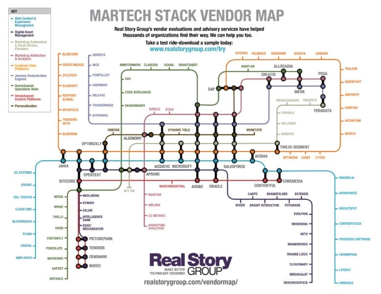 Real Story on MarTech: Sometimes the biggest vendors carry the biggest risks