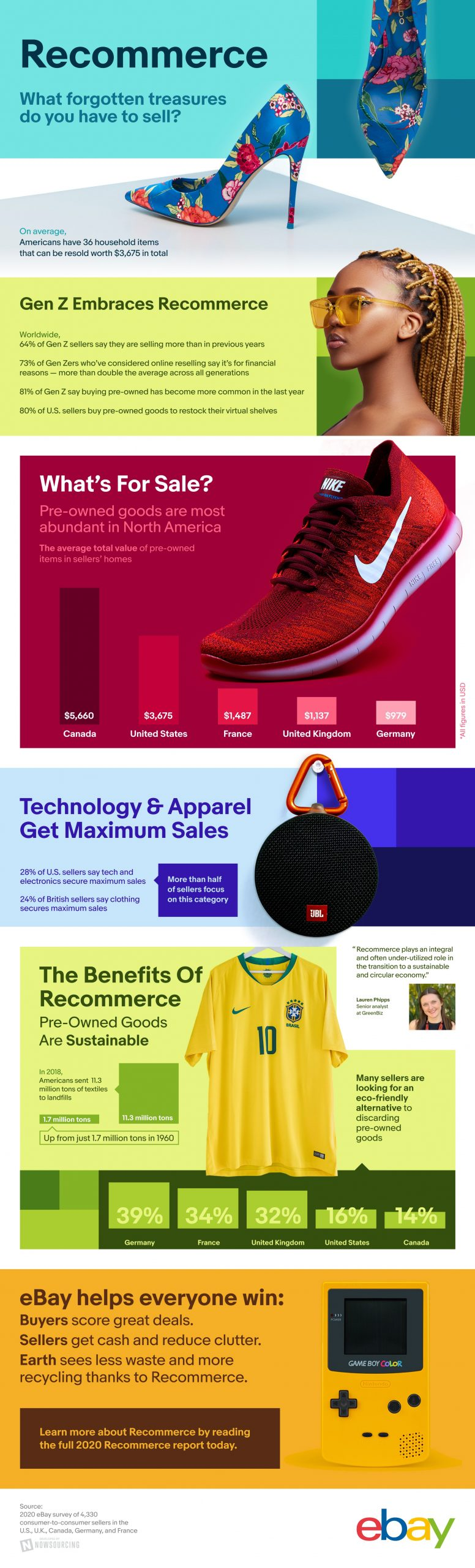 The Rise of Recommerce: the Secondhand Economy [Infographic]