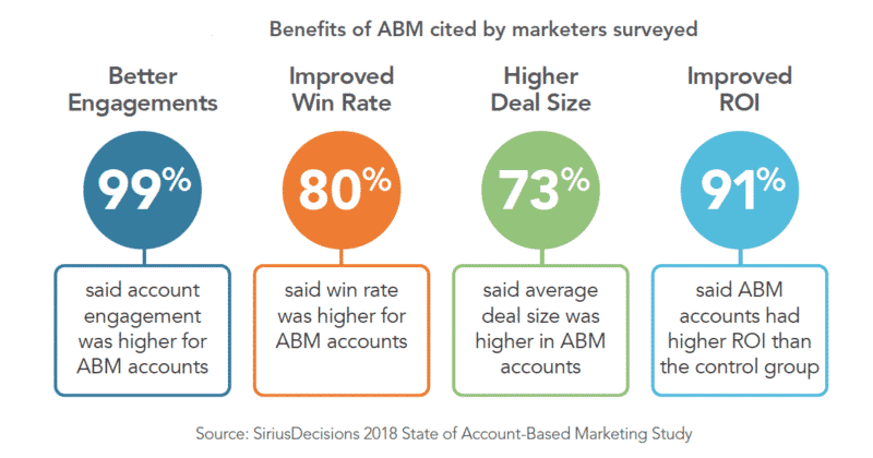 Why account-based marketing continues to grow