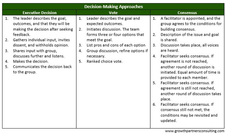 Demystify Decision-Making, Apply Structure and Process