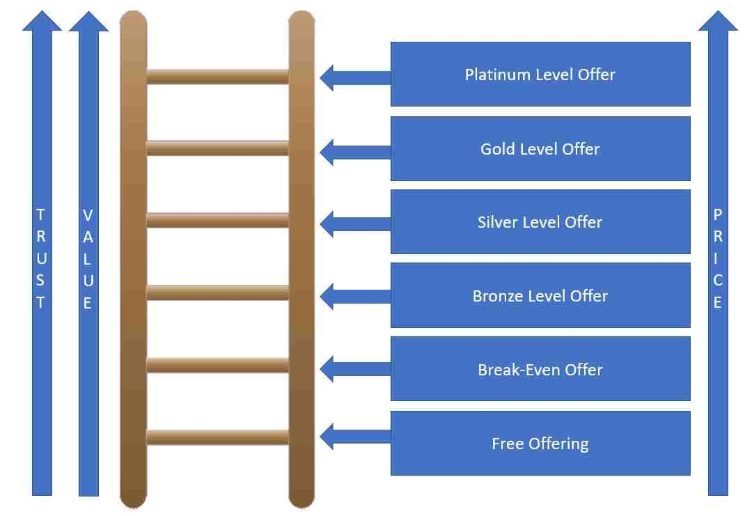 How to Extract More Revenue Using a Value Ladder