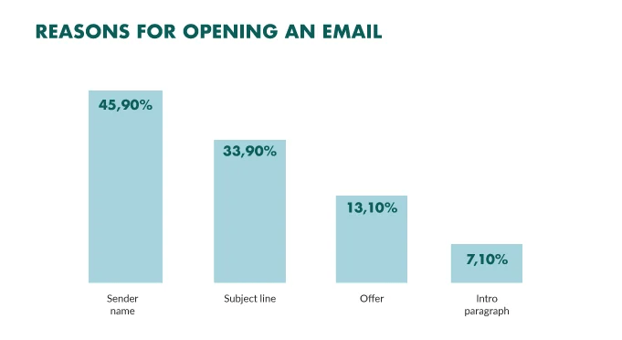 The 2021 Email Deliverability Guide for eCommerce Businesses