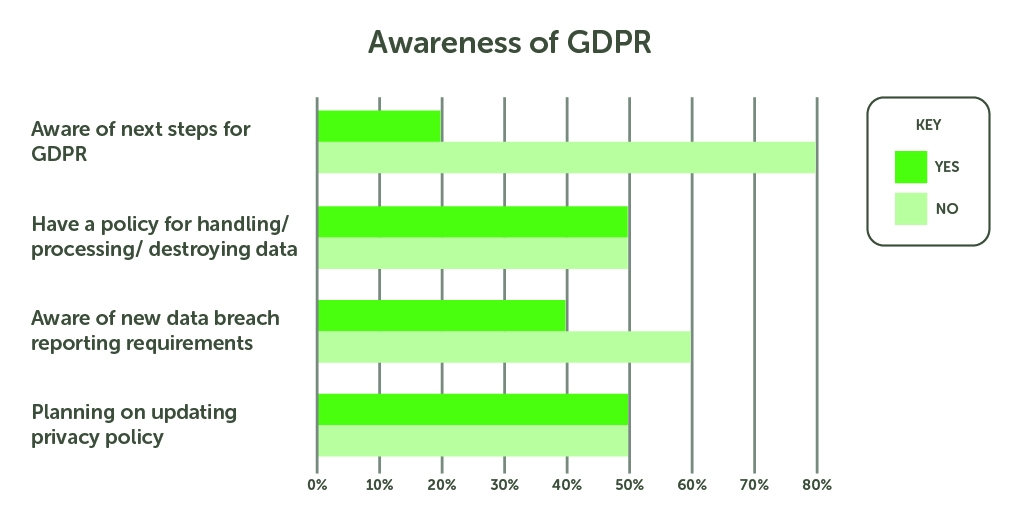 Why Companies Are Struggling With Becoming GDPR Compliant