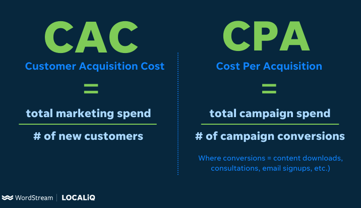 11 Tips to Lower Your Customer Acquisition Cost (CAC)