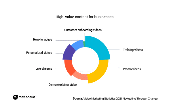 2021 Survey Reveals How Marketers Take Advantage of Video