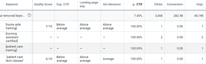 Does Google Ads Quality Score Still Matter in 2021?