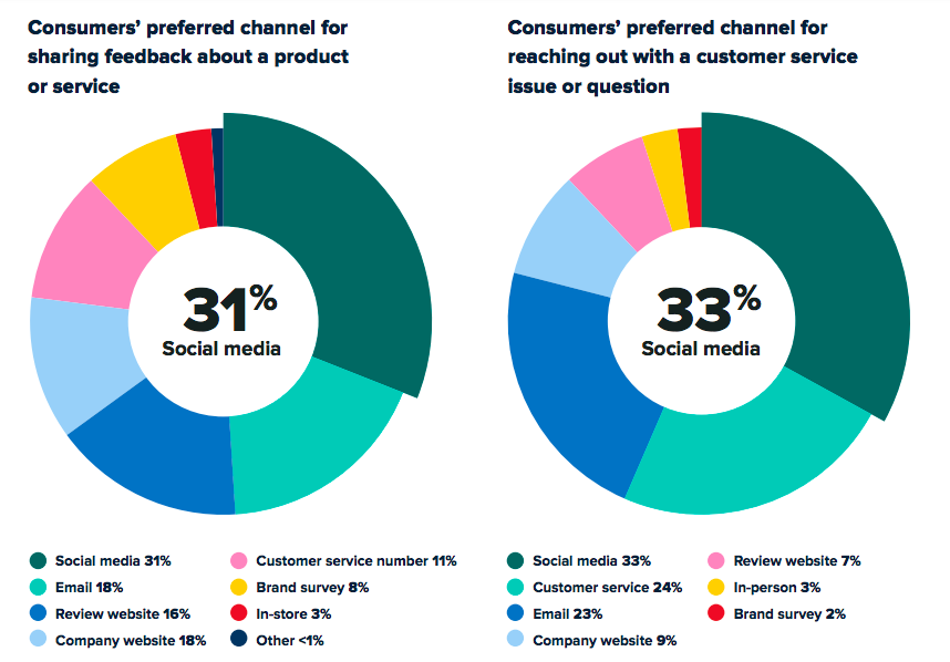 What Should Your Social Media Marketing Focus On: Customer Service or Content?