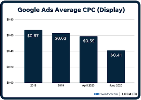 15 Ways to Lower Your Cost Per Click in Google  and  Facebook Ads