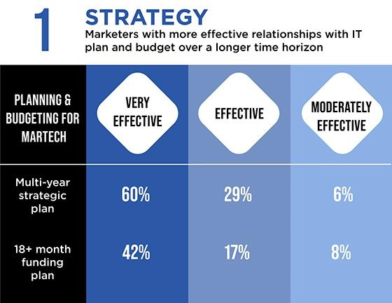 CMO-CIO Relationship Needs Tightening To Improve Performance: CMO Council Report