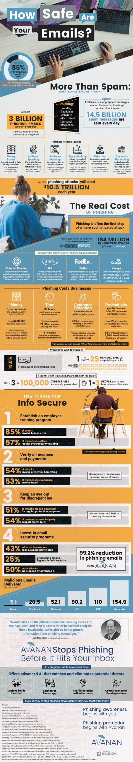 How Safe Are Your Emails? [Infographic]