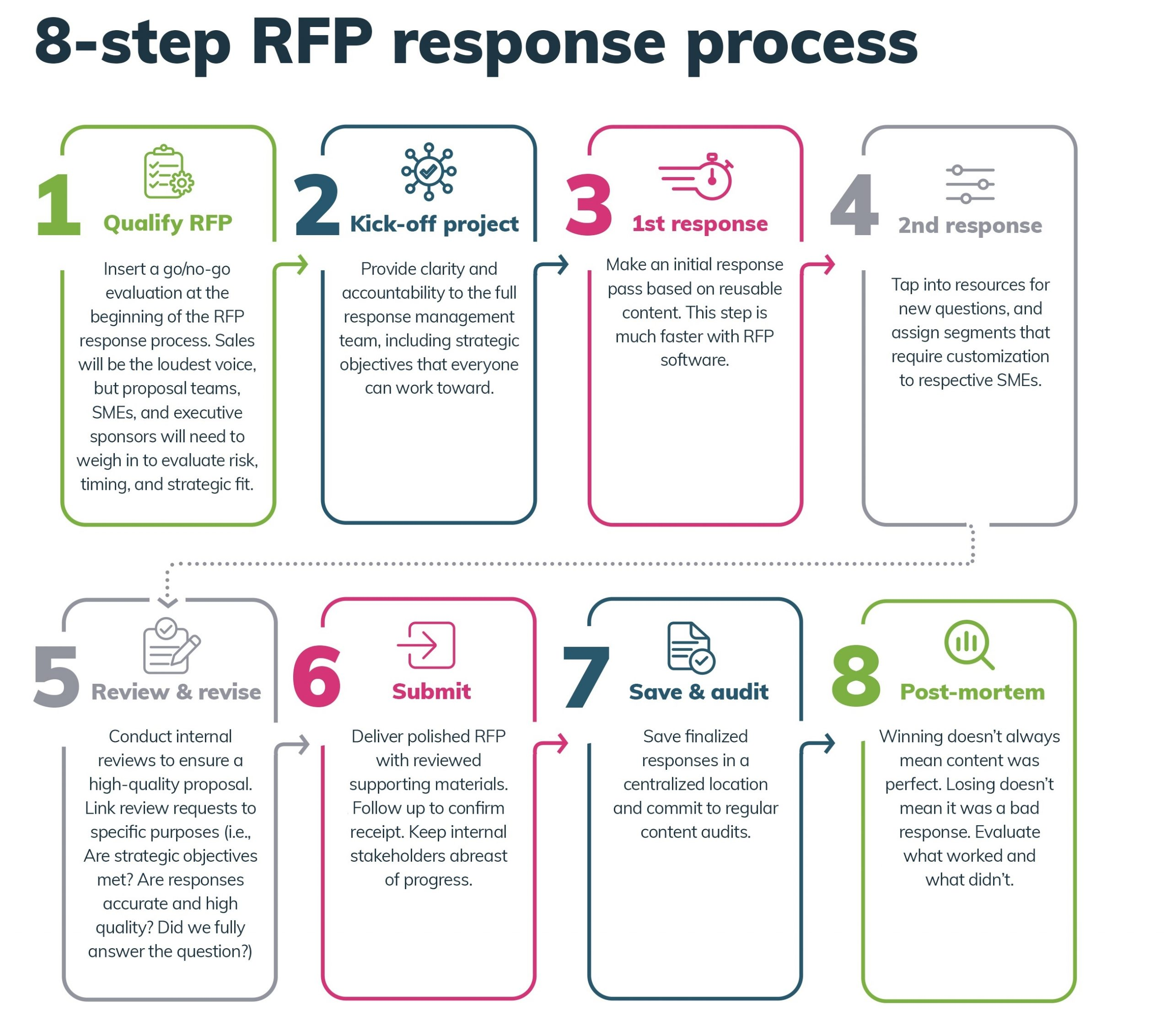 How to Improve Your RFP Response Process in 5 Simple Steps