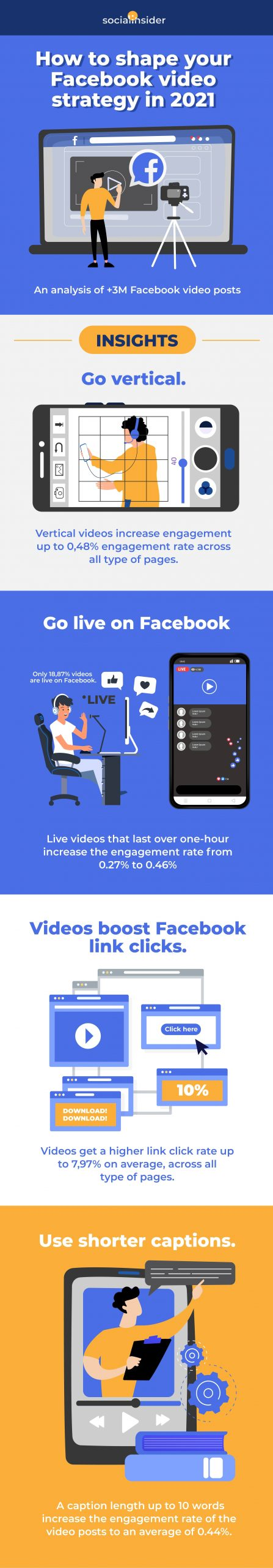 Shape Your Facebook Video Strategy [Infographic]