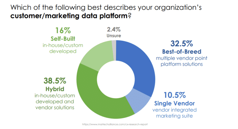 From Big Data to Big Ops: Brinker speaks on marketing ops shift