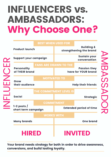 What is Ambassador Marketing? All You Need to Know