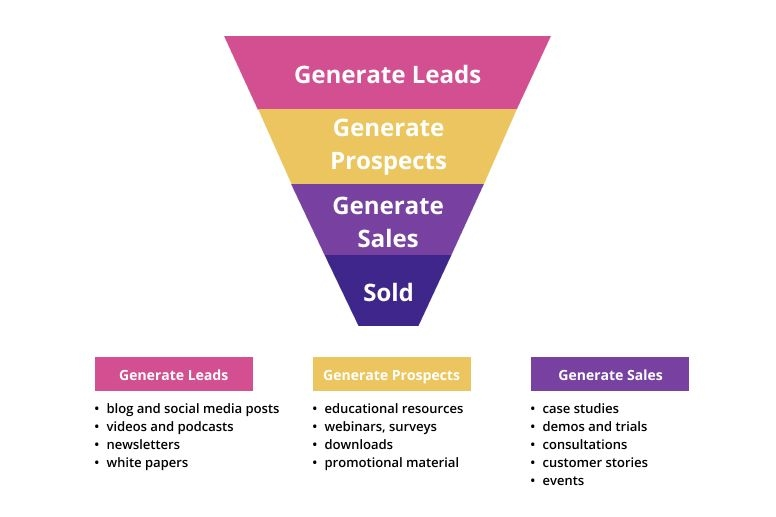 Conversion Funnel: Stages and Optimization