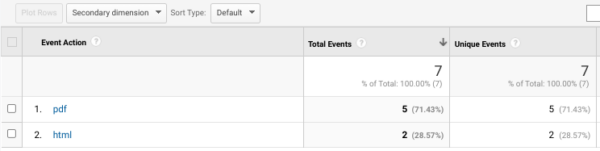 How to Easily Track  and  Categorize File Downloads in Google Analytics with Tag Manager [Video]