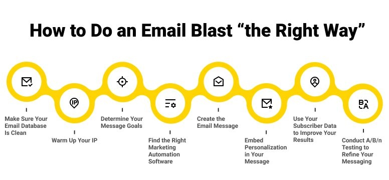 How to Send an Email Blast