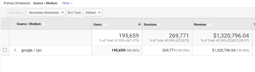 Why Don't Conversions in Google Ads and Google Analytics Match?