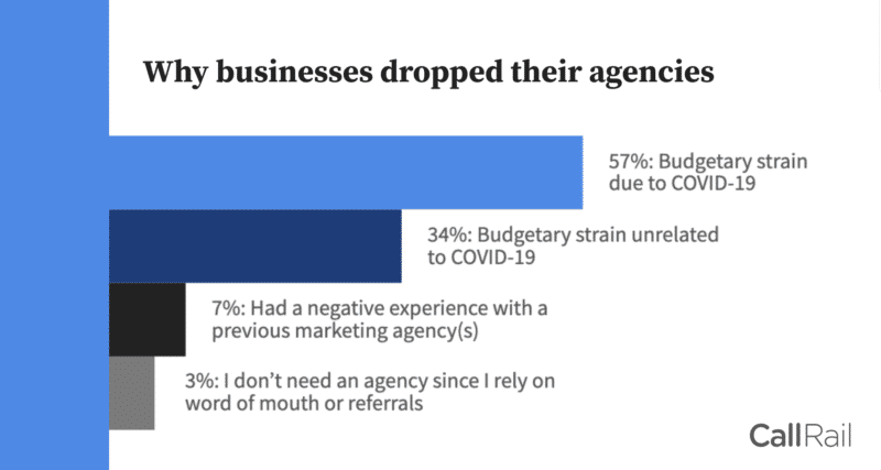 What clients need from your marketing agency today
