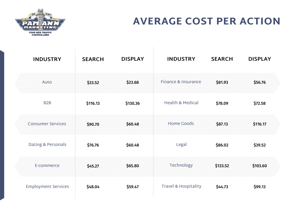 Average Cost-Per-Click Rates By Industry