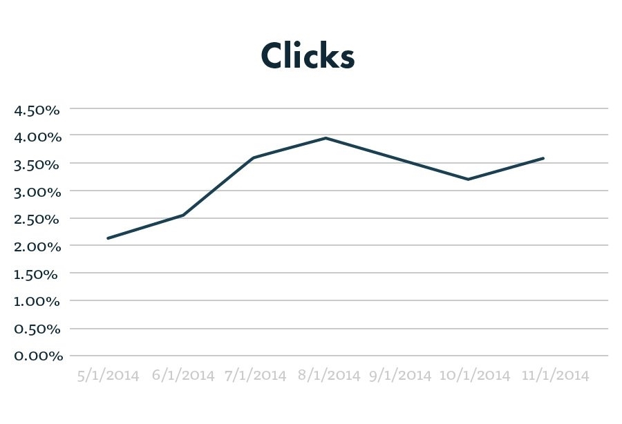 How Long Does It Take For PPC to Work?
