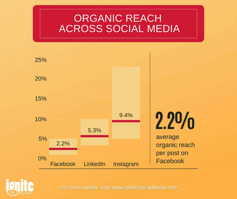 Developing a Social Media Marketing Strategy that Builds Loyalty and Awareness