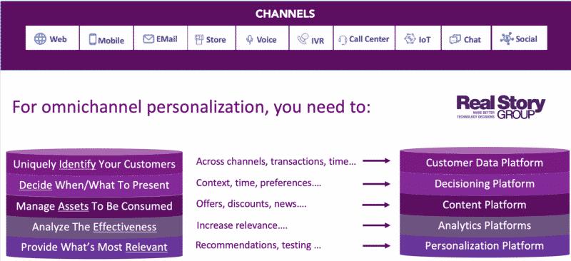 A holistic personalization technology strategy