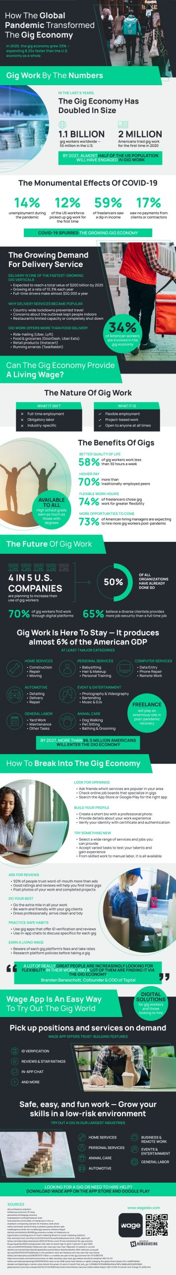 How the Pandemic Changed the Gig Economy [Infographic]