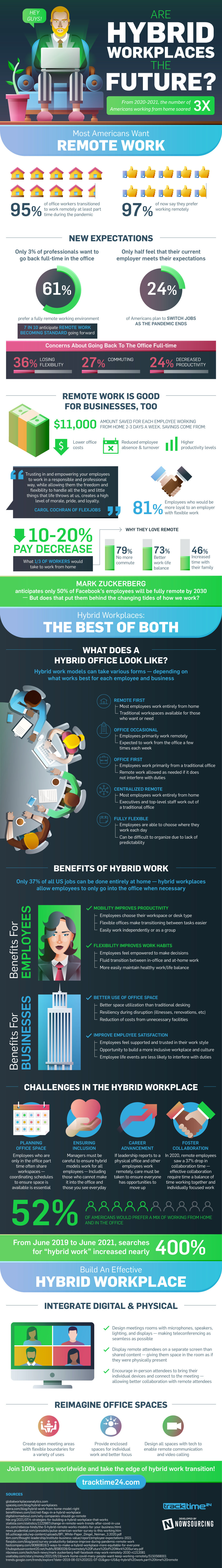 Is the Hybrid Workplace Here to Stay? [Infographic]