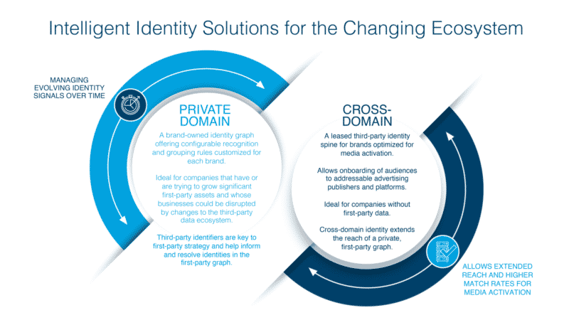 Is your brand facing an identity crisis?
