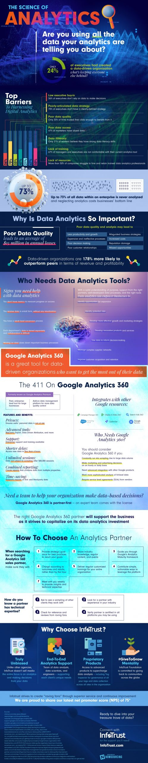 The Science of Analytics [Infographic]