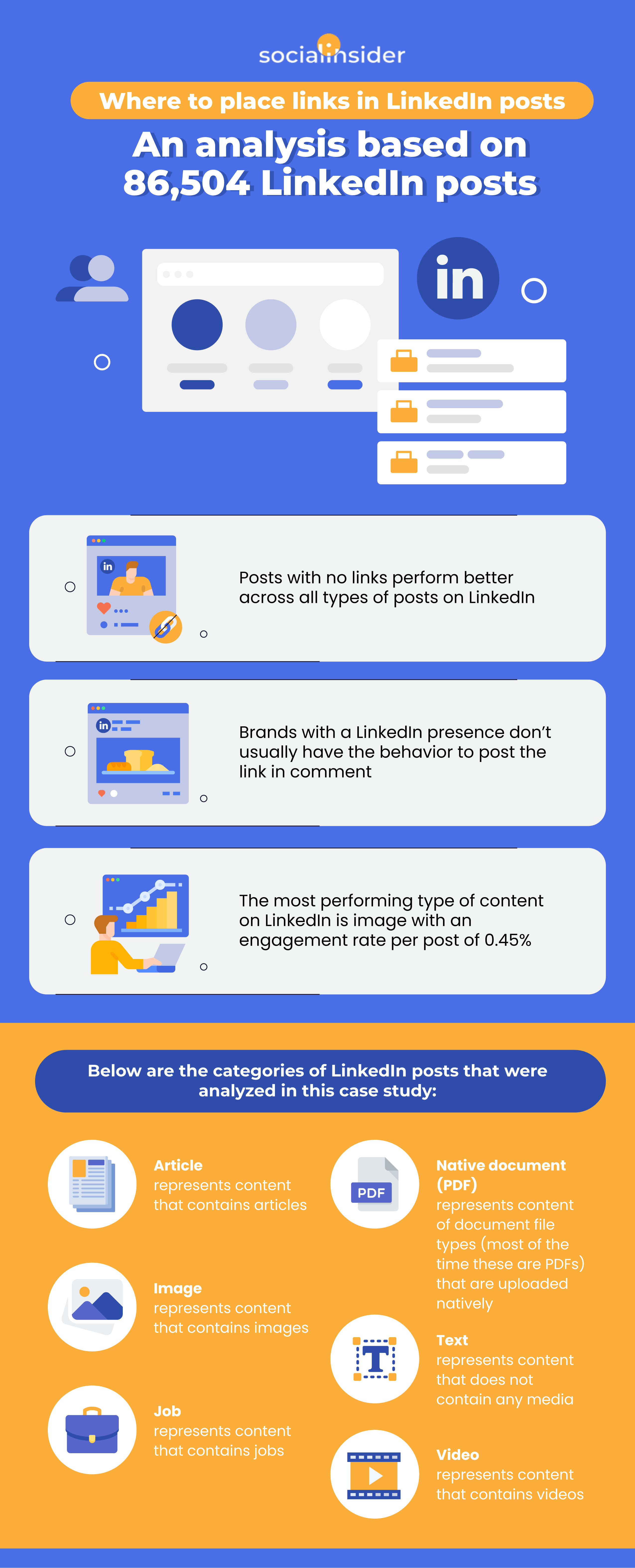 Where to Place Links In LinkedIn Posts: An Analysis Based On 86,504 LinkedIn Posts [Infographic]