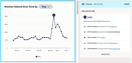 Find Brand Mentions With These 4 Social Monitoring Tools