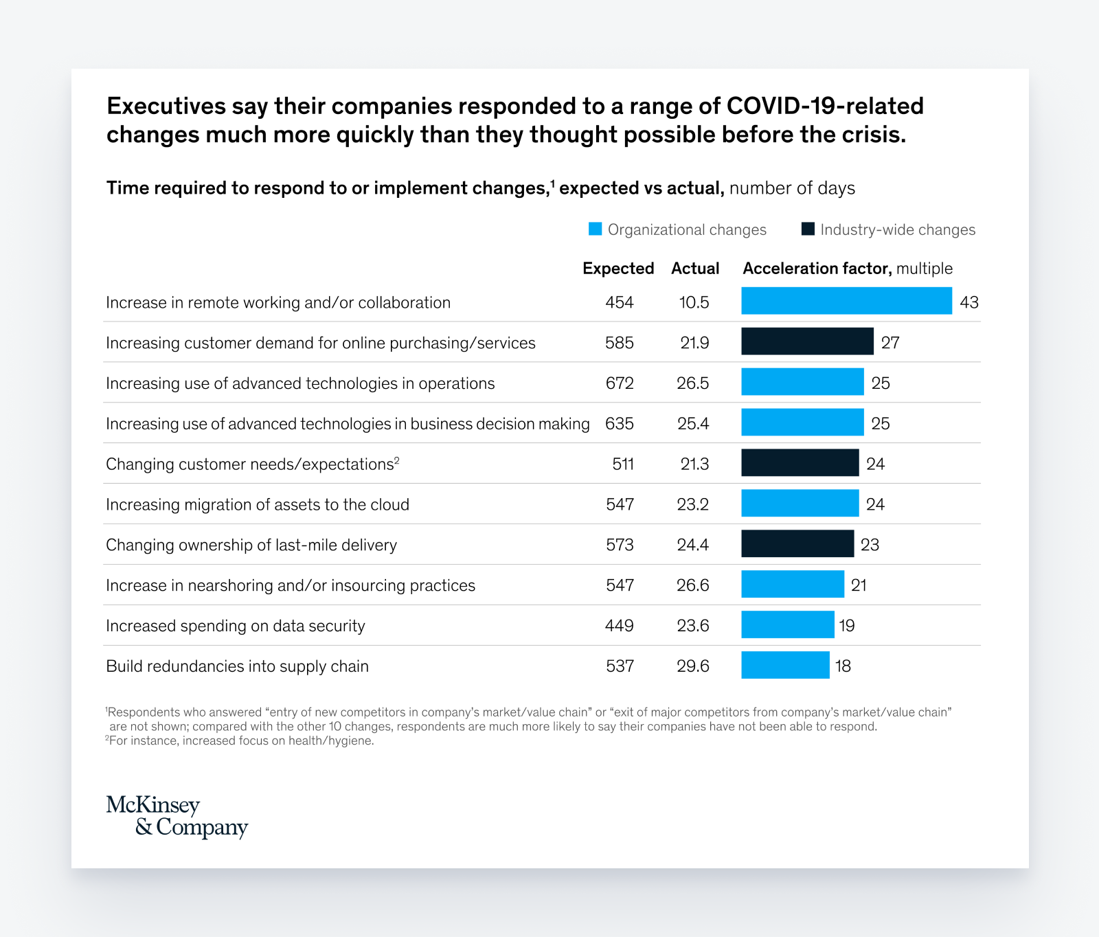How Poor Communication Strategies Widened the Corporate Productivity Gap