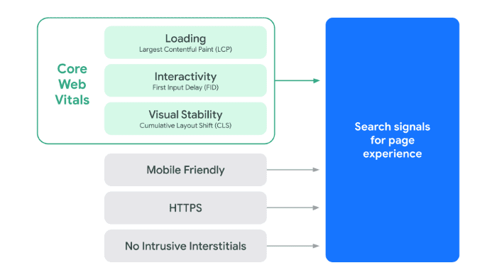 Mobile SEO checklist: 19 Steps For Optimizing Mobile Pages